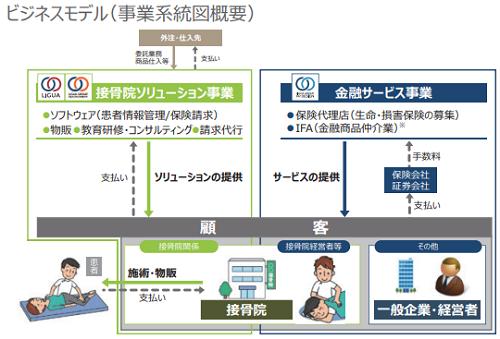 リグアIPOのビジネスモデル画像