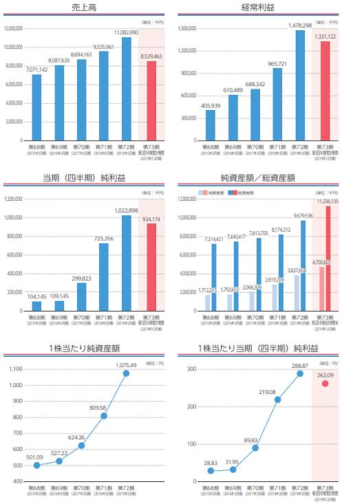 木村工機IPOの業績