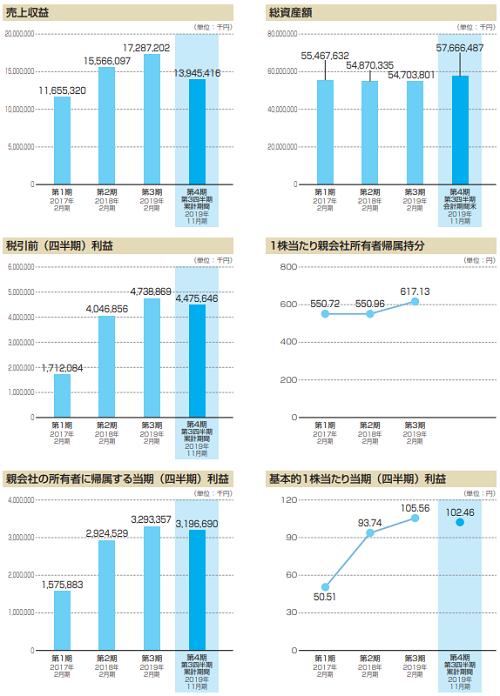 ウイングアーク1st(4432)IPO業績