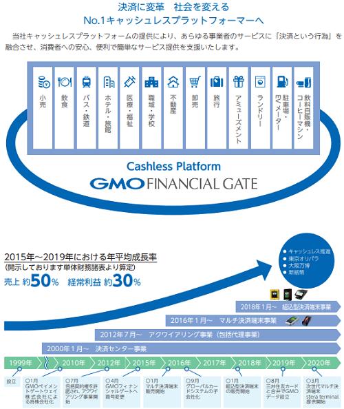GMOフィナンシャルゲートIPOのビジョンと成長過程