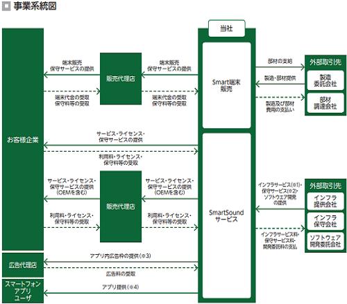 スマート・ソリューション・テクノロジーの事業系統図