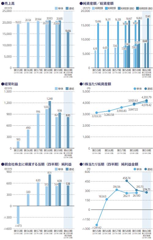 SANEI(サンエイ)IPO業績推移