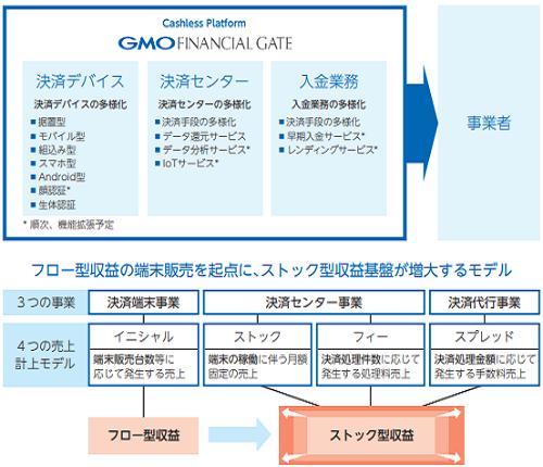 GMOフィナンシャルゲートIPOの事業概要