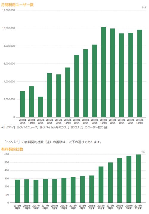 ロコガイドIPOのユーザー数と有料契約者数