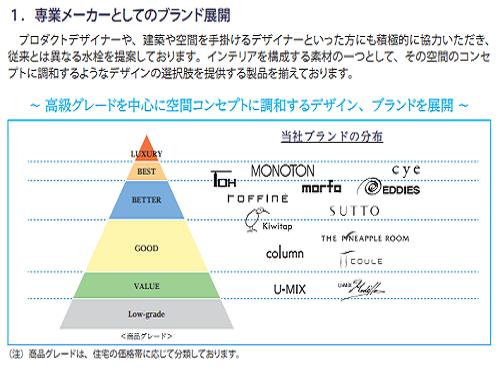 SANEI(サンエイ)IPOのブランド製品