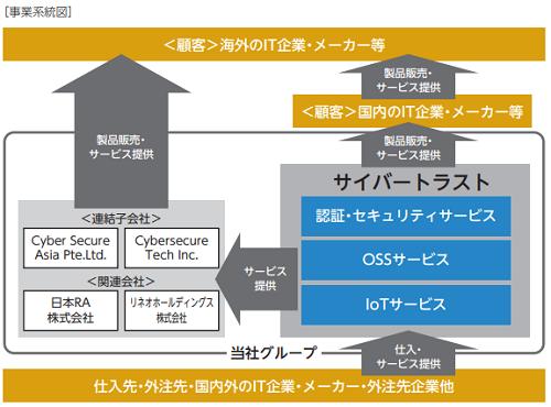 サイバートラストIPOの事業系統図