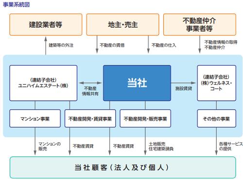 ヤマイチエステートIPO事業系統図