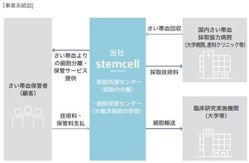ステムセル研究所IPO事業詳細