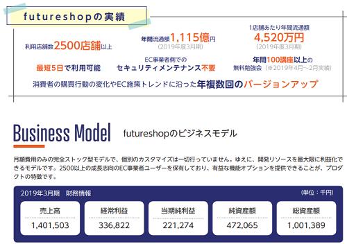 コマースOneホールディングスIPOの実績とビズネスモデル