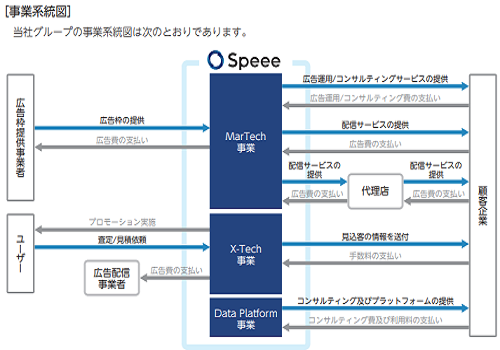 Speeeの事業系統図