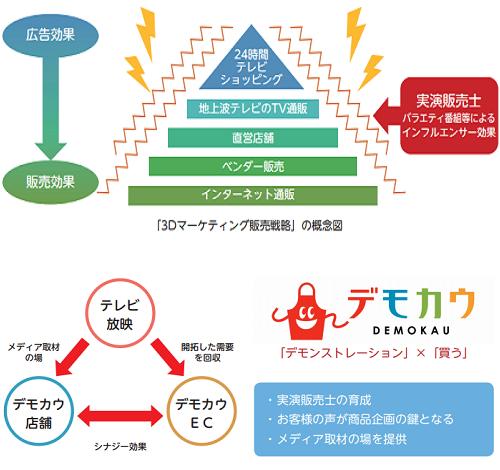 コパ・コーポレーションIPOのマーケティング手法
