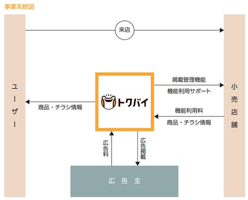 ロコガイドIPOの事業系統図