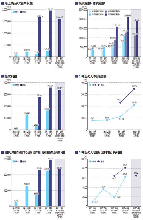 コマースOneホールディングス(4496)IPOの業績