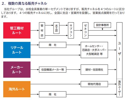 SANEI(サンエイ)IPO販売チャンネル
