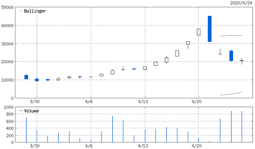 サイバーセキュリティクラウドIPO上場後の株価推移