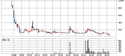 レナウン株価推移