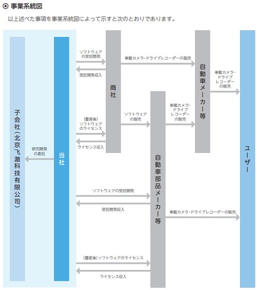 フィーチャIPO事業系統図