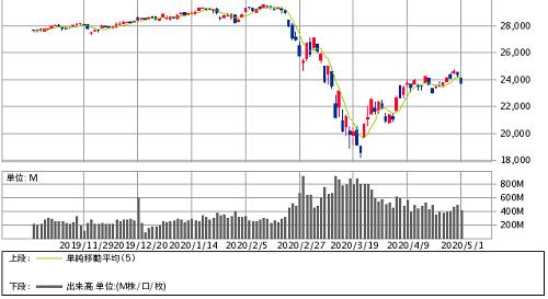 2020年5月NYダウ平均株価