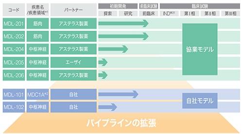 モダリスIPOの開発パイプライン
