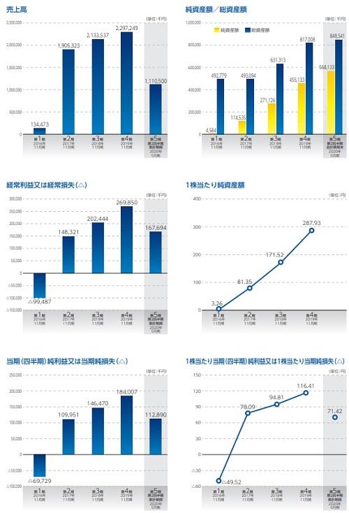 ティアンドエス(4055)IPO業績推移