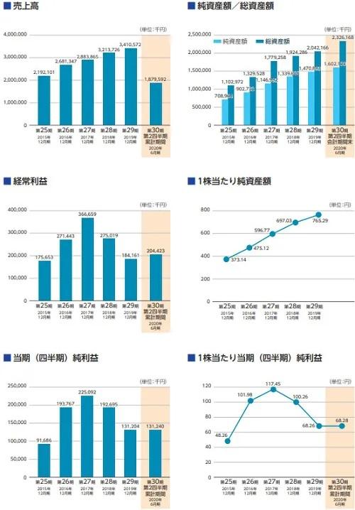 アクシス(4012)IPOの業績