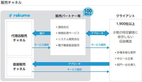 rakumo(ラクモ)販売チャンネル