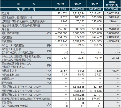 タスキ(2987)IPO業績