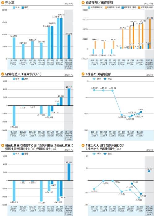rakumo(ラクモ)IPOの業績