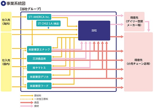 STIフードホールディングス(2932)IPOの事業系統図