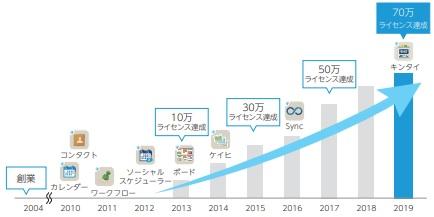 rakumo(ラクモ)IPOのライセンス推移