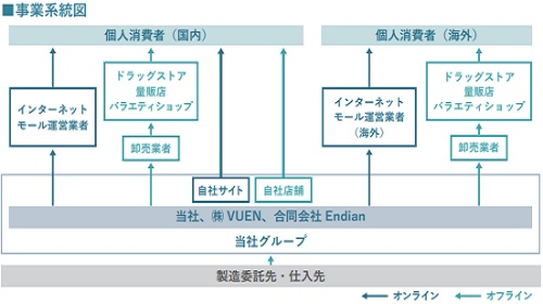 I-ne(アイエヌイー)IPOの事業系統図