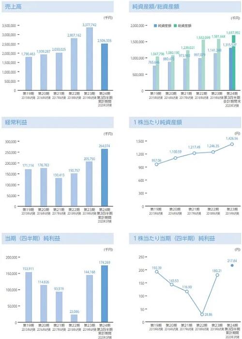 グラフィコ(4930)IPO業績