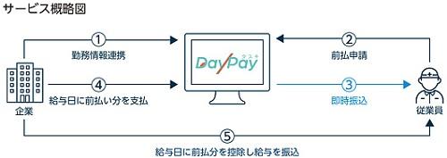 タスキ(2987)DayPay事業