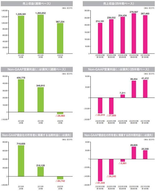 キオクシアホールディングス(6600)IPOの業績