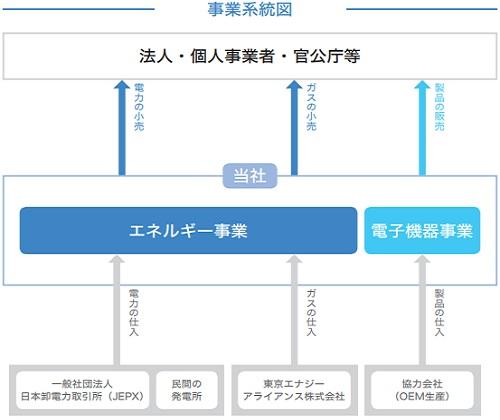 アースインフィニティ(7692)IPO事業系統図と電力販売