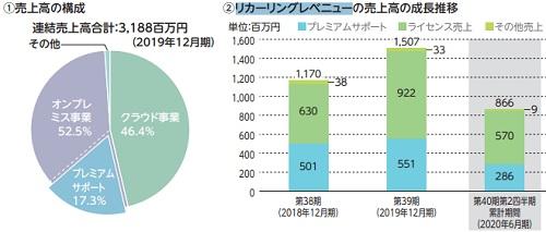 日通システムIPOの売上構成比率と成長