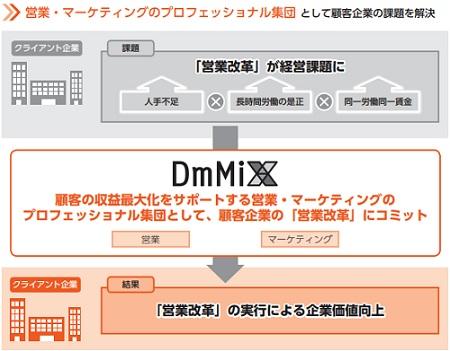 ダイレクトマーケティングミックス(DmMiX)IPOの営業改革
