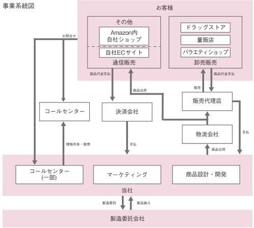 プレミアアンチエイジング(4934)IPOの事業系統図