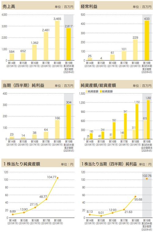 アースインフィニティ(7692)IPOの業績