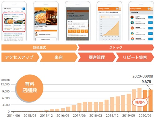 Retty(レッティ)IPO有料店舗数とFRM事業