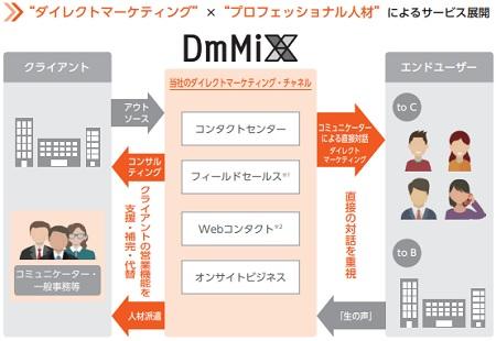 ダイレクトマーケティングミックス(DmMiX)クライアントとエンドユーザー