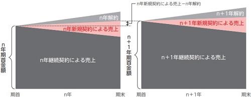 バリオセキュアIPOの収益構造