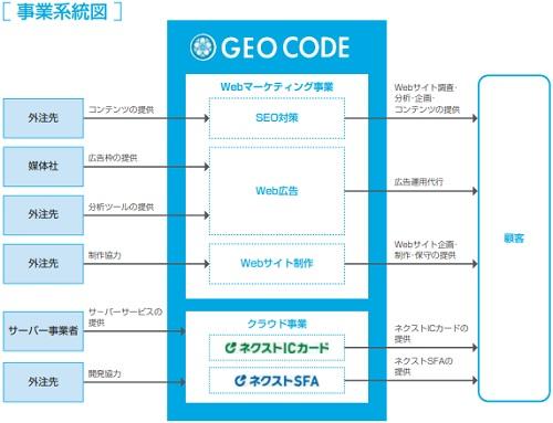 ジオコード(7357)事業系統図と事業内容