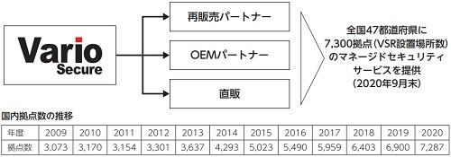 バリオセキュア(4494)IPOの国内販売拠点推移
