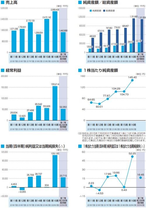 ジオコード(7357)IPOの業績
