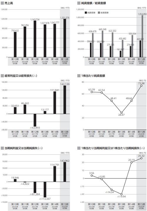 アララ(4015)IPOの業績