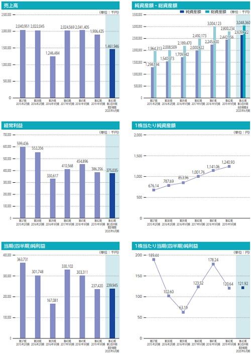 東和ハイシステム(4172)IPOの業績