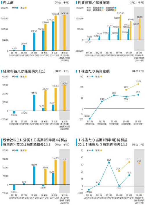 東京通信(7359)IPOの業績