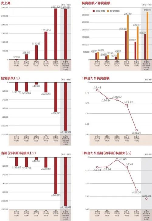 プレイド(4165)IPOの業績