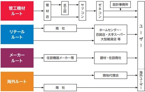 SANEI(サンエイ)IPO販売チャネル